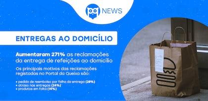 Aumentaram 271% as reclamações da entrega de refeições ao domicílio